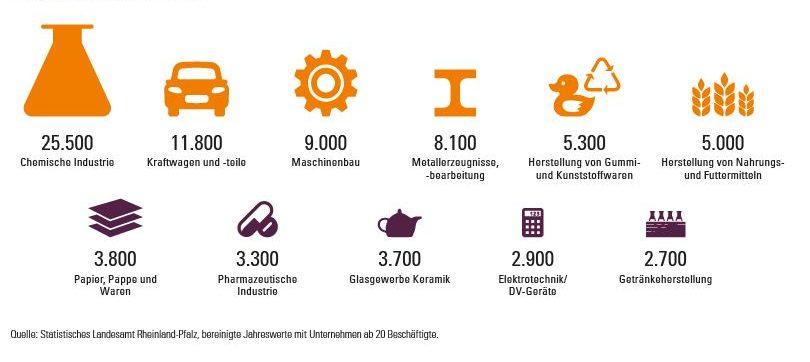 Umsatz 2020 in ausgewählten Branchen in RLP