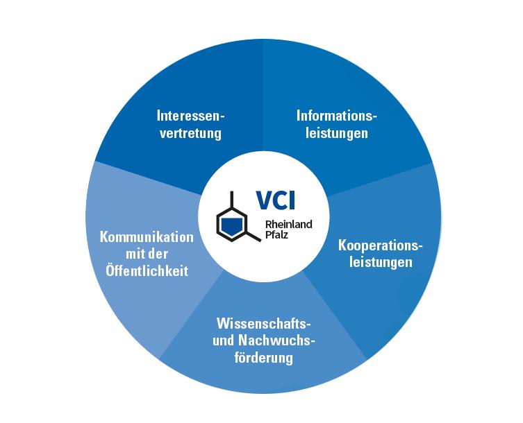 Leistungen des VCI